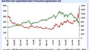 Börsen der Schwellenländer nach Kurssturz mit Bewertungsabschlag