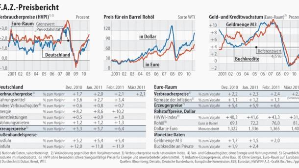 Der globale Preisdruck nimmt zu