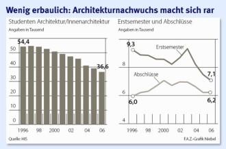 Innenarchitektur Jobaussichten perspektiven für architekten sie bauen auf das ausland cus faz