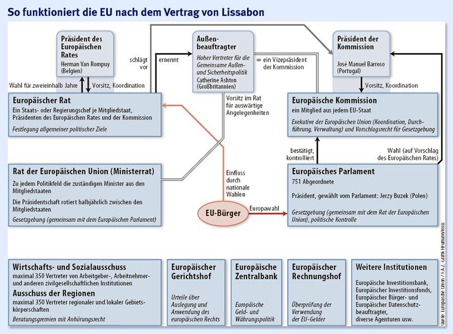 Bilderstrecke Zu Vertrag Von Lissabon Der Europäische Lernprozess