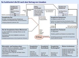Vertrag Von Lissabon Der Europäische Lernprozess Europäische