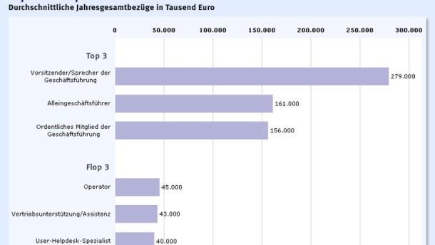 Brief Und Verbundzusteller Gehalt : Vergütung in der it branche stagnieren die gehälter