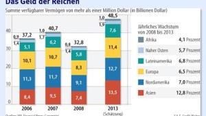 Bankiers der Reichen stecken in der Klemme