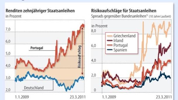 Portugals Regierungskrise beunruhigt Märkte
