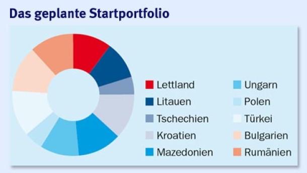 Neuer Espa-Fonds ermöglicht gestreute Anlagen in osteuropäischen Staatsanleihen