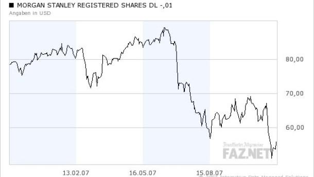 Finanzaktien an der Wall Street erholen sich