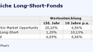 Long-Short-Fonds, die der Schockwelle entronnen sind