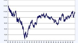 Zeit für eine krisenfestere Anlagestrategie