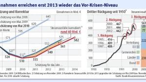 Schäuble fordert einen strengen Sparkurs