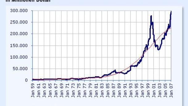 Fed-Zinseuphorie: Kann sie die Börsen nachhaltig tragen?