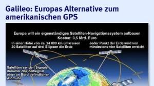 Galileo-Rettung mit Steuergeldern in Milliardenhöhe