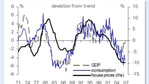 Europas Immobilienmärkten stehen unruhige Zeiten bevor