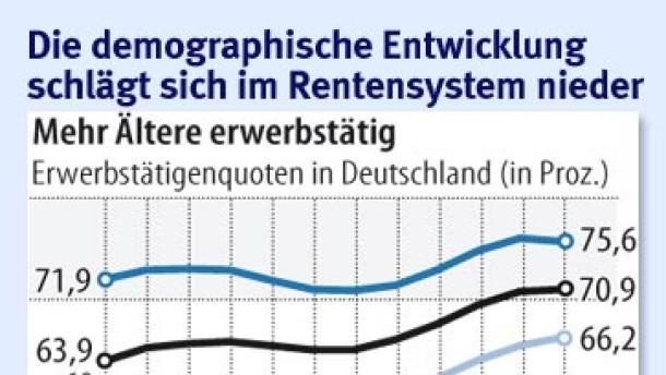 SPD wendet sich von Rente mit 67 ab