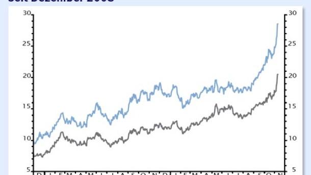 Silber ist langfristig weiter für Preisaufschläge gut