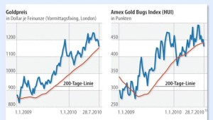 Gold und Goldminen unter kritischer Beobachtung
