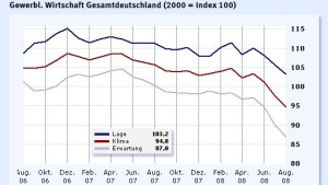 Ifo-Index rutscht überraschend stark ab
