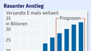 E-Mails blockieren den Kopf