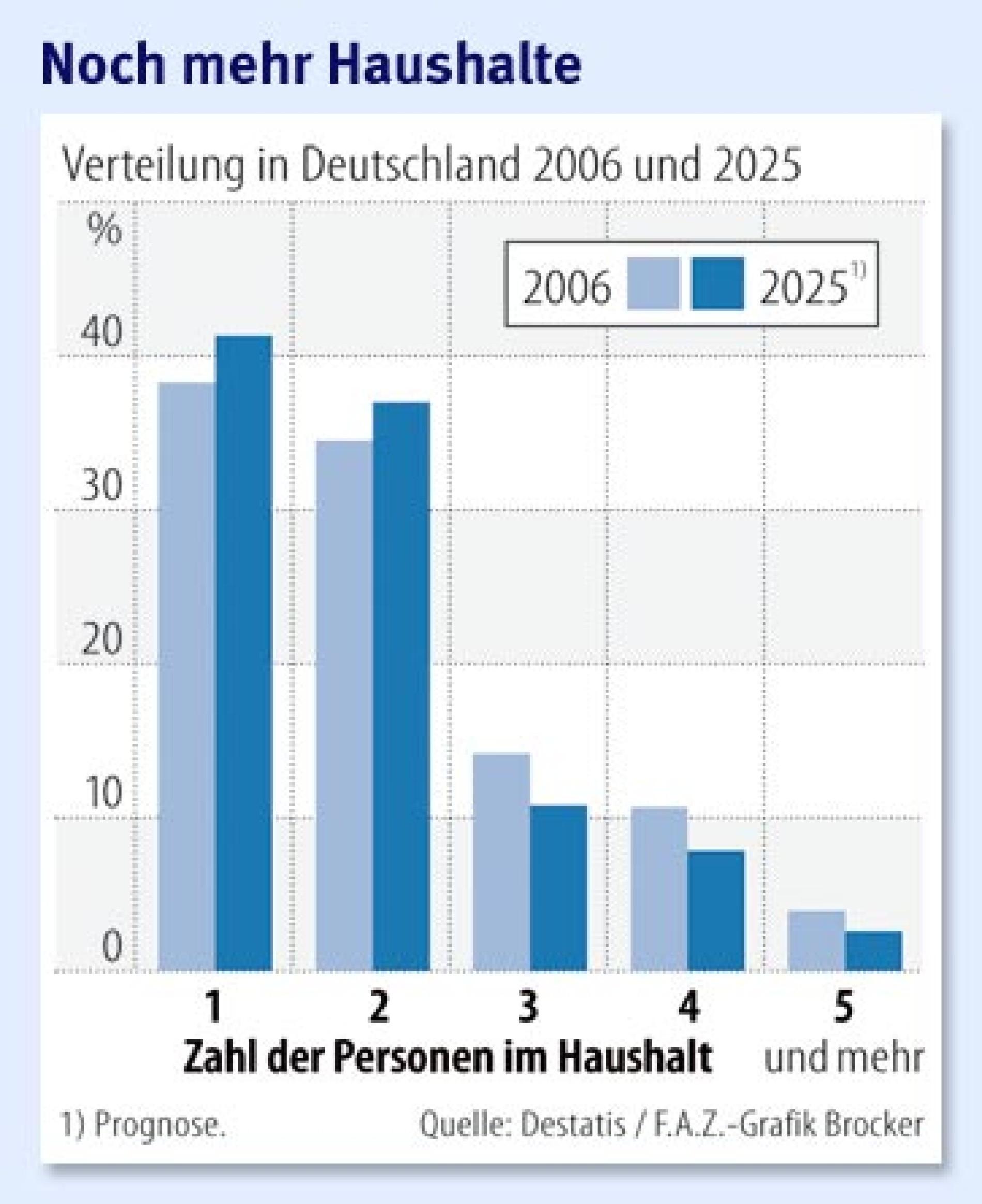 wie viele single haushalte gibt es in berlin