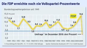 Infografik / Wahlergebnisse seit 1949 / Die FDP erreichte noch nie Volkspartei-Prozentwerte