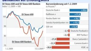 Optimismus der Banken treibt Kurse