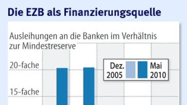 Banken zahlen EZB in aller Ruhe 442 Milliarden Euro