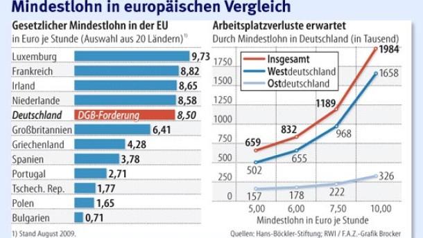 8,50 Euro je Stunde spalten die Ökonomen
