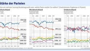 Die SPD hat viel aufzuholen