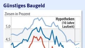 Infografik / Günstiges Baugeld
