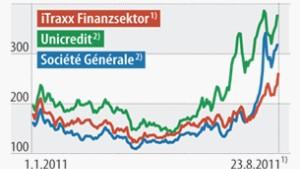 Misstrauen unter Europas Banken nimmt zu