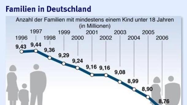 mikrozensus 2006 deutsche wollen nicht mehr familie sein familie faz. Black Bedroom Furniture Sets. Home Design Ideas