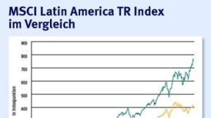 ABN-Zertifikat setzt auf anhaltenden Aufschwung in Lateinamerika