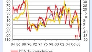 Häuserkrise belastet den Konsum