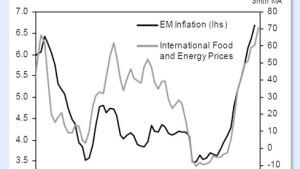 Hohe Inflation - schwache Börsen