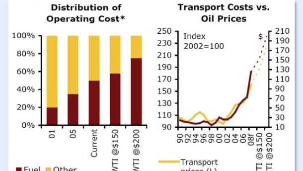 Teures Öl bremst die Transportunternehmen aus