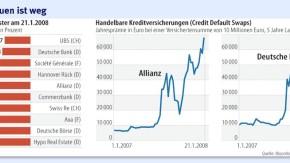 Infografik / Finanzdienstleister Kredite Kreditversicherungen / Das Vertrauen ist weg