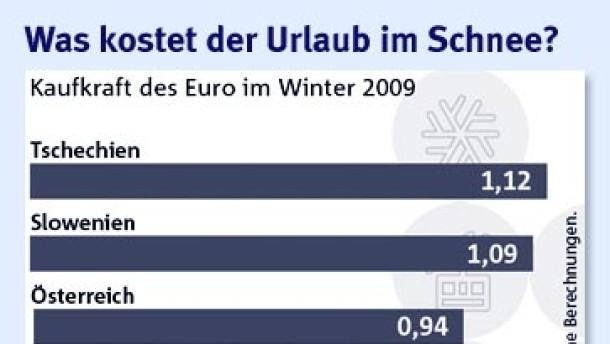 reisekasse klassische wintersportl nder sind f r deutsche skifahrer teuer devisen rohstoffe. Black Bedroom Furniture Sets. Home Design Ideas