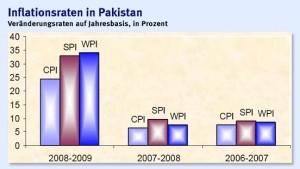 Rücktritt Musharrafs beflügelt pakistanische Märkte