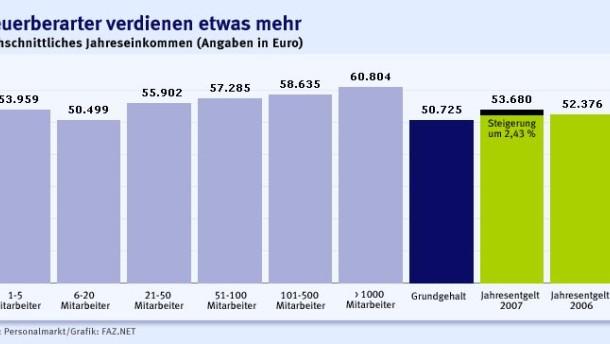 Brief Und Verbundzusteller Gehalt : Vergütung moderater gehaltszuwachs für steuerberater