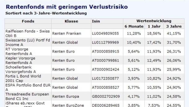 Pimco spielt seine Stärke auch bei Euro-Anleihen aus