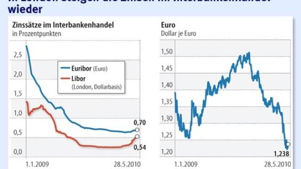 Anspannung am Bankenmarkt