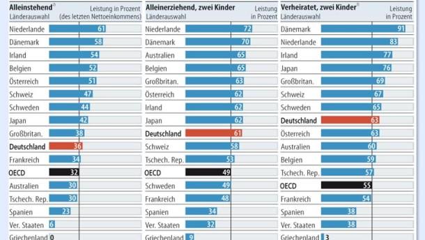 OECD fordert stärkere Arbeitsanreize