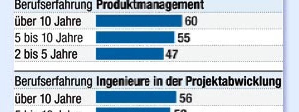 Wunderbar Proben Für Erstsemester Wieder Aufnehmen Galerie ...
