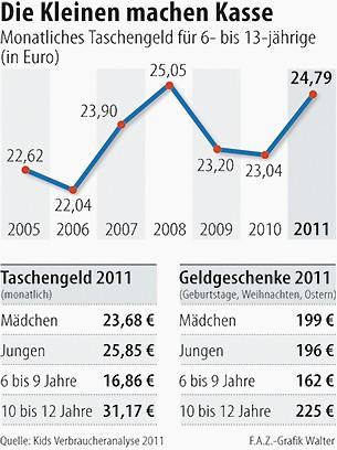 Bilderstrecke Zu Kidsverbraucher Analyse 2011 Taschengeld Im