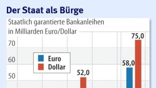 Der Staat entlastet das Kapital der Banken