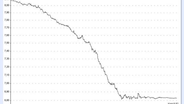 Niedriger Yuan fördert die Blasenbildung