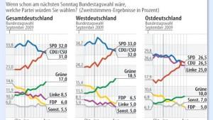 Allensbach: Rot-Grün stärker als Schwarz-Gelb