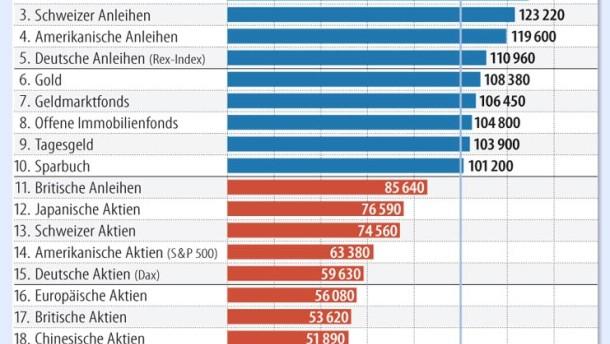 Infografik / Aktien Anlagewert/ Was aus 100 000 Euro im Jahr 2008 wurde