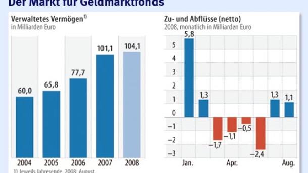 Geldmarktfonds enttäuschen