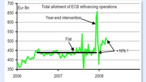 Am Devisenmarkt werden Risiken neu bewertet