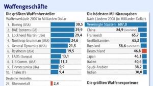 Das Geschäft mit dem Krieg kennt keine Krise